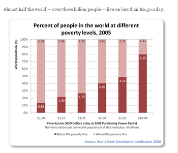 poverty lines from World Bank study
